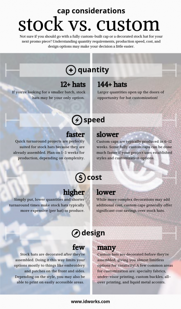 Infographic explaining four things to consider when buying branded custom hats.