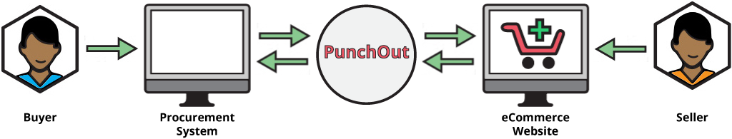 PunchOut Integration flow makes online swag store purchases easy and efficient.